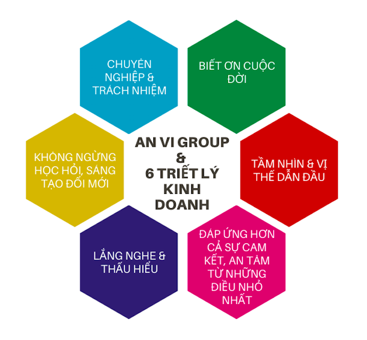 6 Triết lý kinh doanh