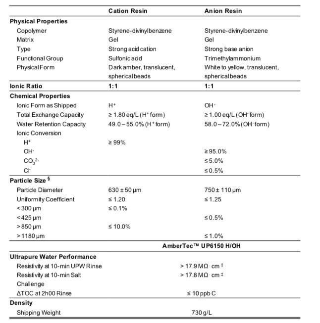 Thông Số Kỹ Thuật Hạt Nhựa Mixbed AmberTec UP6150 Dupont